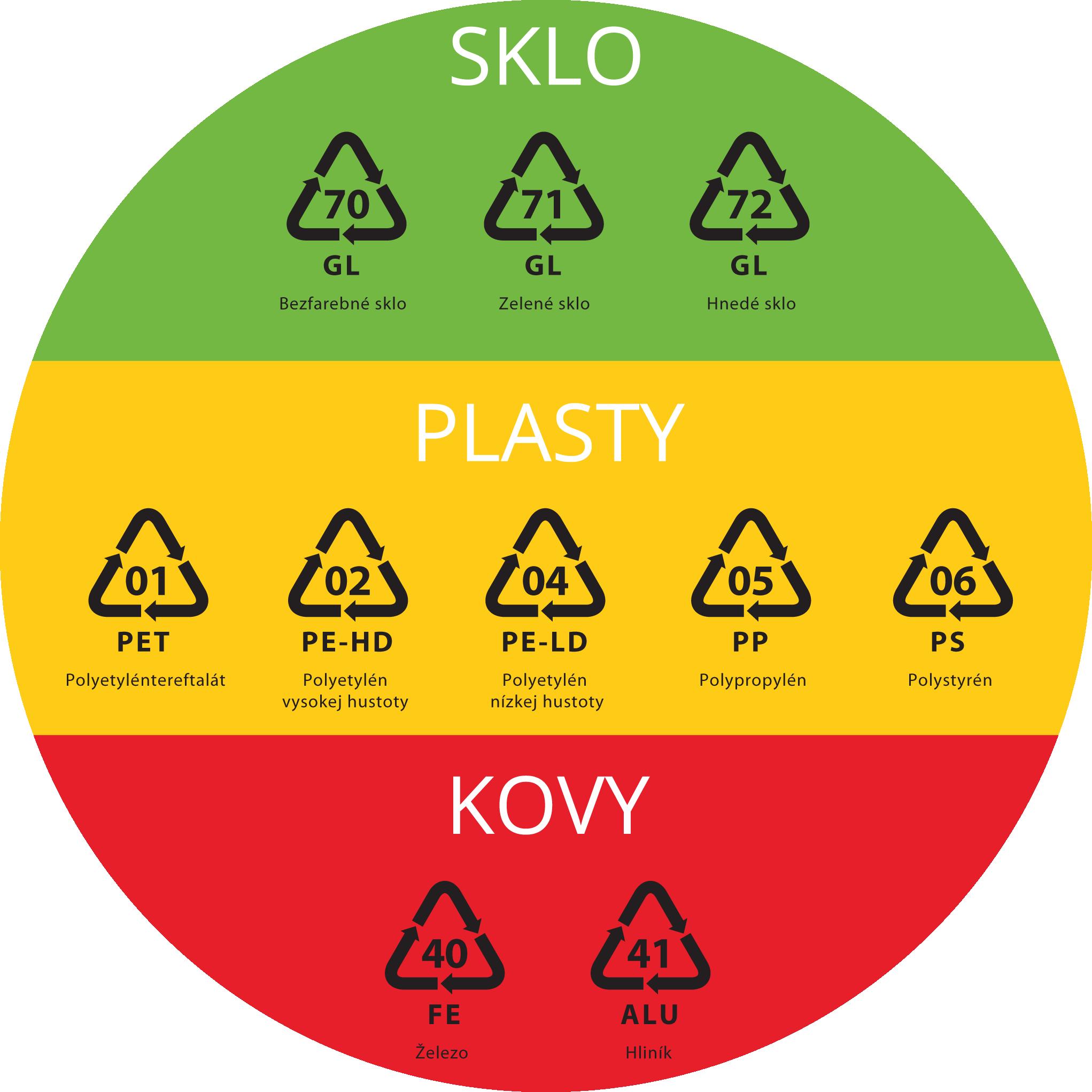 Recyklačné symboly
