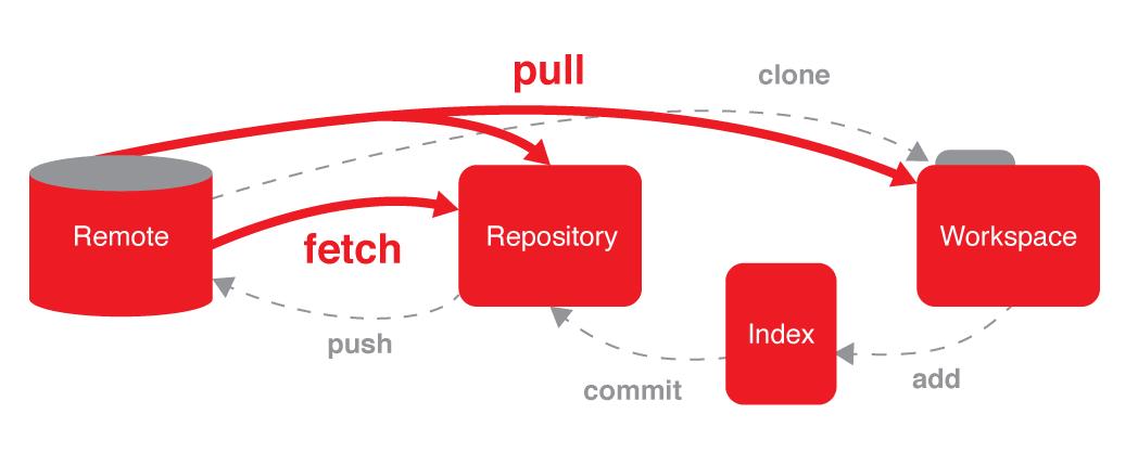 Ako funguje Git?